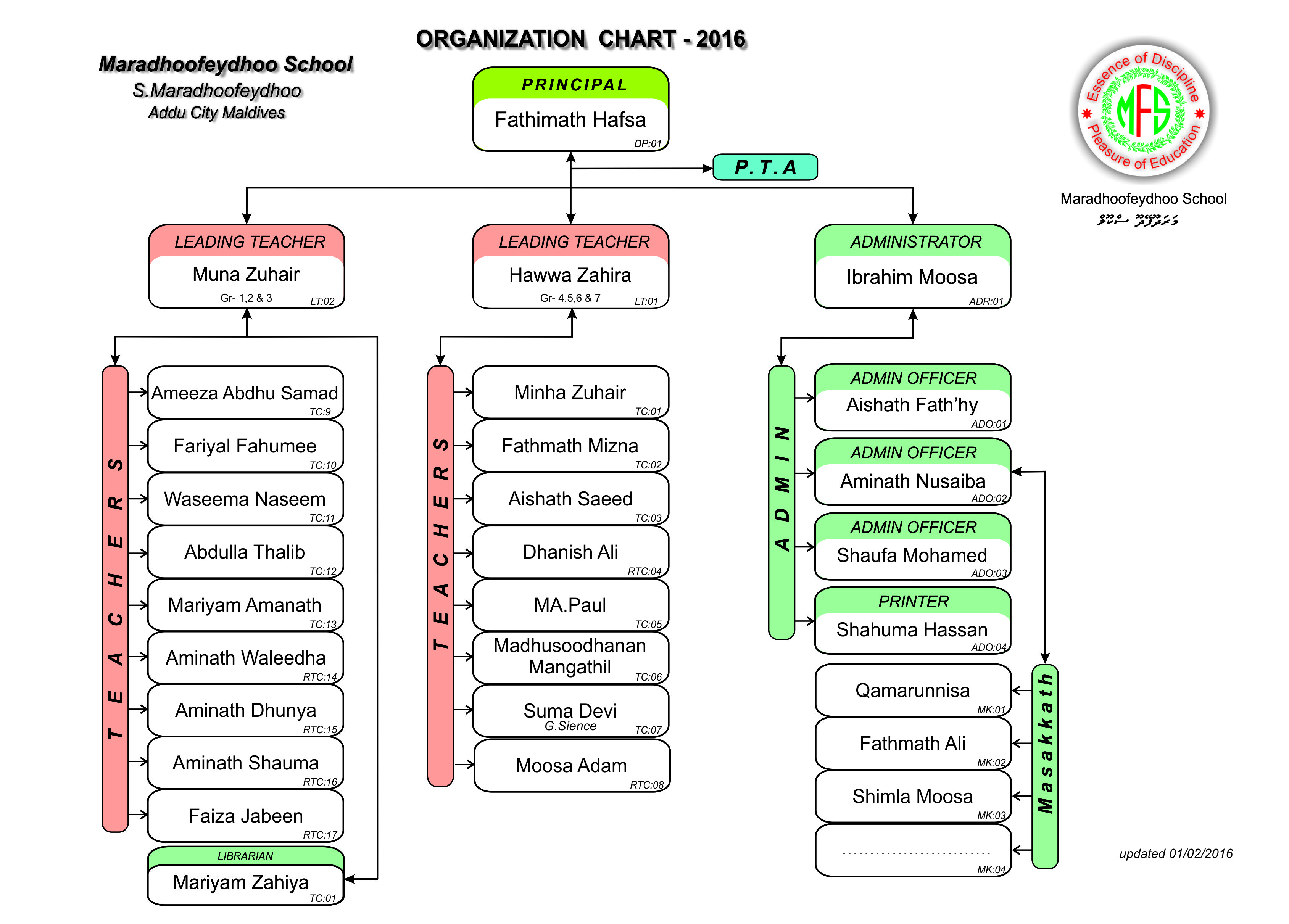 MF School Organization Chart 2016